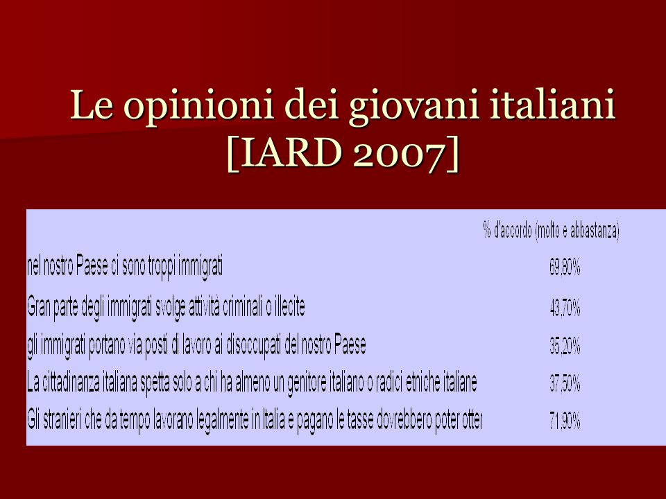 Le opinioni dei giovani italiani [IARD 2007]